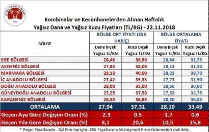 Yağsız Dana Kesim ve Yağsız Kuzu Karkas Fiyatları Açıklandı(23 Kasım)