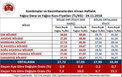 Yağsız Dana Kesim ve Yağsız Kuzu Karkas Fiyatları Açıklandı (4 Aralık)